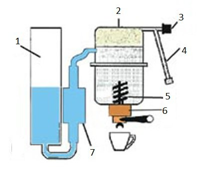 Structure of a pump-driven semi-automatic c.m.